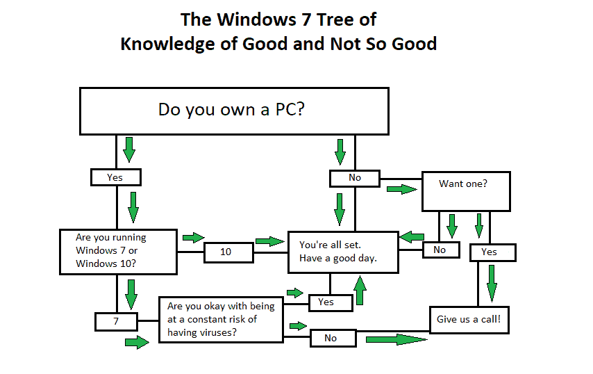 Windows 7 Tree